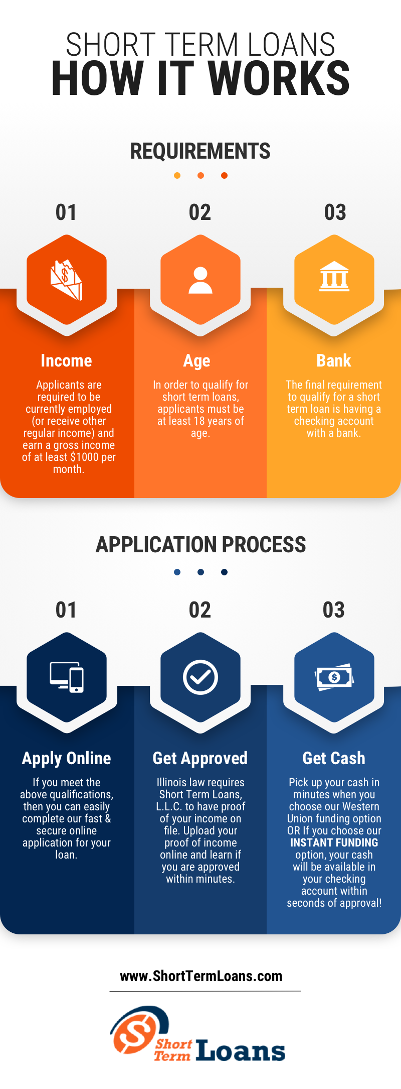 Infographic explaining how the Short Term Loans process works